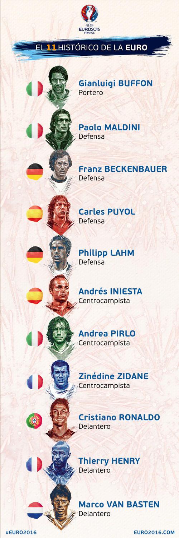 La Uefa tomó como antecedentes para elegir a los jugadores hechos que hayan ocurrido solamente en esta competición, como llegar a una semifinal, ser goleador o jugar el torneo. (Foto: Euro 2016)