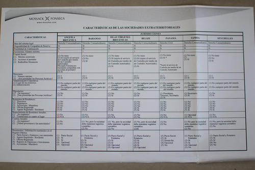 Mossack Fonseca presentaba un listado de las características necesarias para crear una sociedad extraterritorial. (Foto: Soy502)