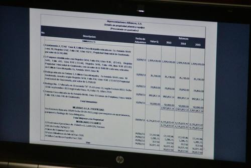 """El contador del """"Grupo Estrella"""" confirmó que la sociedad Allience fue utilizada para comprar bienes propiedad de Roxana Baldetti. (Foto: Archivo/Soy502)"""