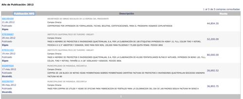Estos fueron los contratos adquiridos  en 2012 que quedaron registrados en Guatecompras.