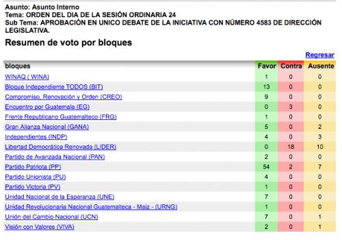 Así quedó la votación el 11 de octubre de 2012.