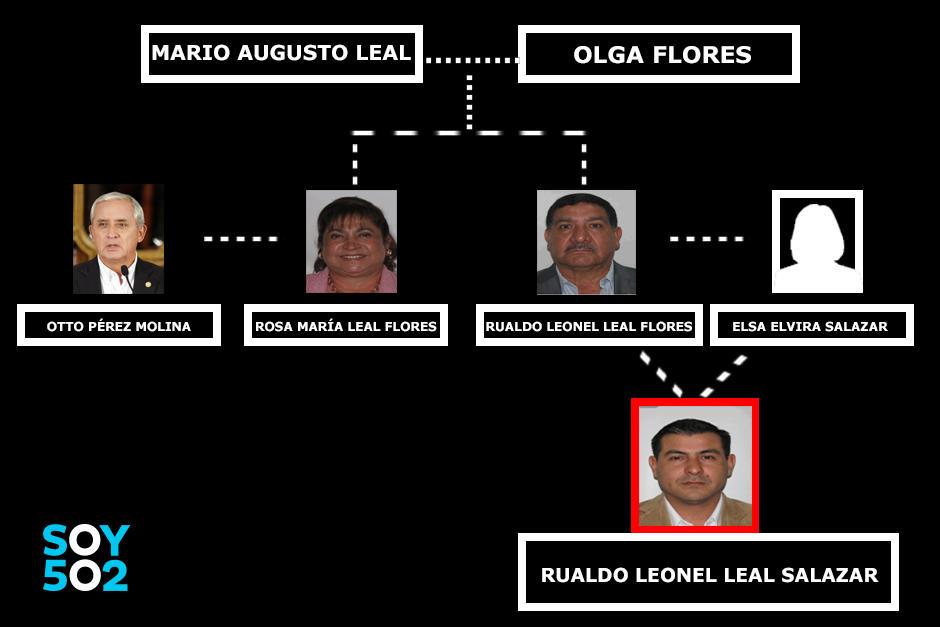 Árbol genealógico de la familia Leal Flores. (Foto: Soy502)