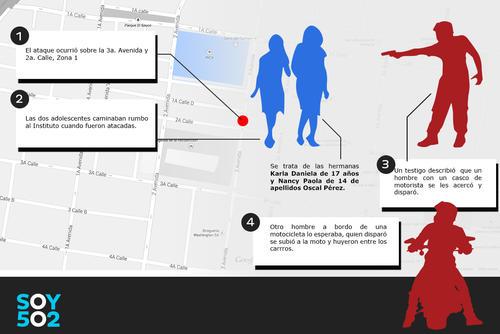 El ataque ocurrió en la 3ra avenida y 2da calle zona 1 a pocos metros del Inca, según un testigo el hombre que les disparó solo se les acercó y sin decirles nada accionó el arma de fuego. (Infografía: Javier Marroquín/Soy502)