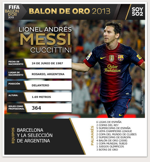 A pesar de tener un año difícil debido a lesiones musculares, Lionel Messi está de vuelta y sus números en 2013 son envidiables. (Infografía: Javier Marroquín/Soy502)