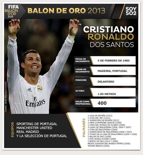Cristiano Ronaldo ha tenido un año lleno de goles con el Real Madrid y Portugal, por lo que desea repetir lo hecho en 2008 y quedarse de nuevo con el Balón de Oro. (Infografía: Javier Marroquín/Soy502)