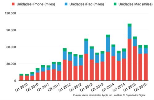 Las ventas de Iphone elevaron el margen de ingresos de Apple. (Imegen: El Espectador Digital)