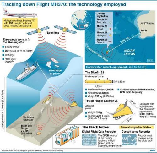 Aquí se puede observar la teconología que se está utilizando para encontrar los restos del avión de Malaysia Airlines y todo el equipamiento especial para realizar las operaciones de búsqueda. (Infográfico AFP)
