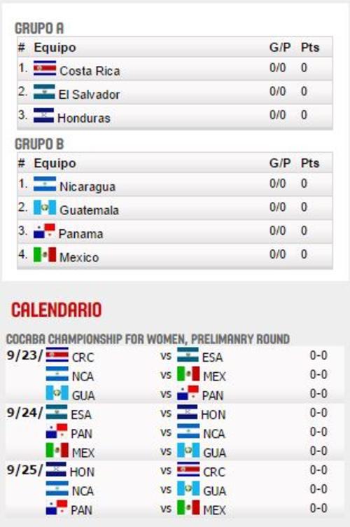 Guatemala debutará el miércoles 23 ante Panamá. (Imagen: FIBA.com)