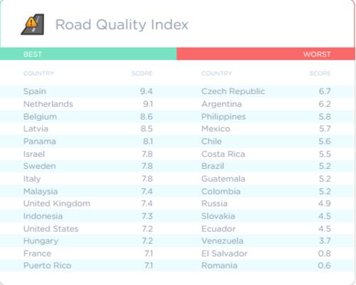 Índice de la calidad de las carreteras para conducir. (Imagen: Waze)