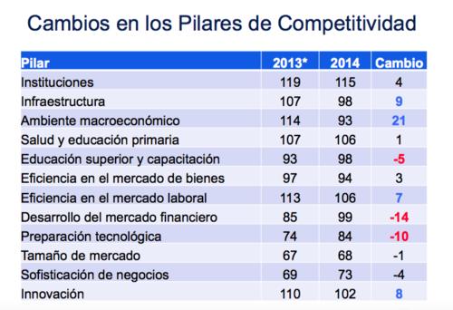 Cambios en los Pilares de Competitividad que incidieron en el crecimiento de Guatemala. (Imagen: Foro Económico Mundial)