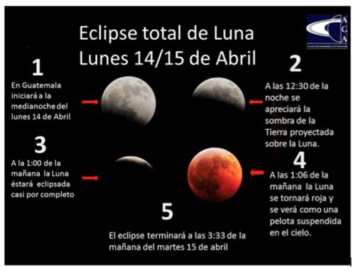Una de las peculiaridades de los eclipses lunares es su puntualidad: ocurren a la hora prevista.