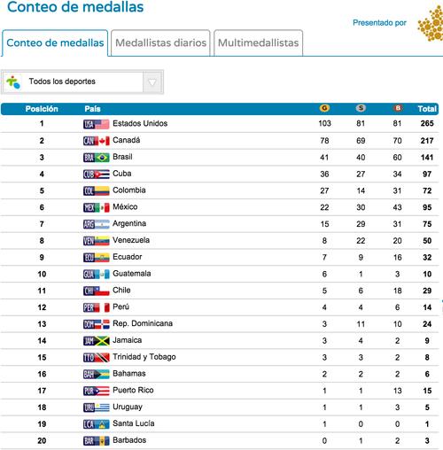 Guatemala superó a países más grandes como Perú y Chile, y estuvo cerca de Venezuela que llevó casi el doble de atletas.