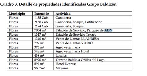 """El estacionamiento en Petén figura entre las propiedades de Manuel Baldizón, según el informe """"Grupos de Poder en Petén, territorios, política y negocios"""", de la firma estadounidense de investigación criminal InsightCrime."""