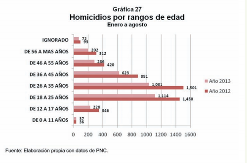 (Fuente Informe de la Juventud: Seguridad y Justicia. Odhag)