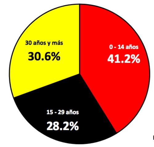La distribución de la población, basado en 15 millones de habitantes. (Fuente INE)