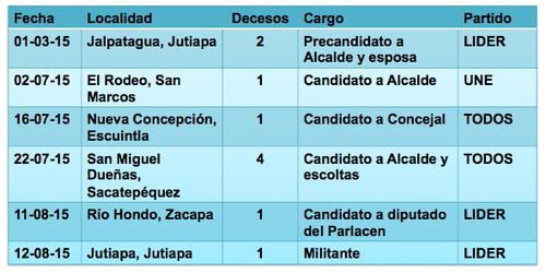 Los fallecidos en la actual contienda electoral.