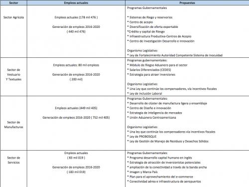 Propuestas de Agexport.