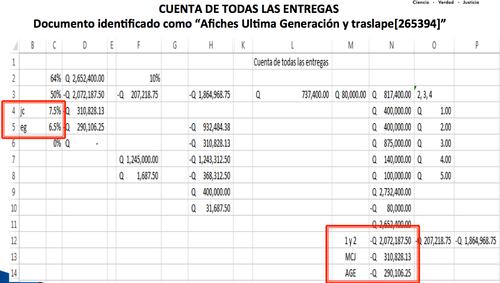 En los registros localizados en los allanamientos figura la distribución de los sobornos obtenidos por La Línea.