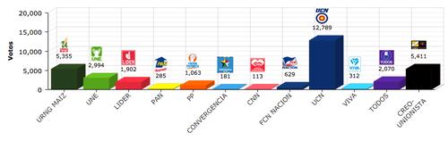 Resultado de Jalapa cabecera con el 80.34% de los votos escrutados. (Foto: TSE)