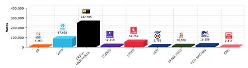 Resultado con el recuento del 92.5% de las mesas escrutadas. (Foto: TSE)