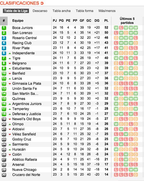 Tabla de posiciones del torneo argentino. Tomado del sitio www.soccerway.com