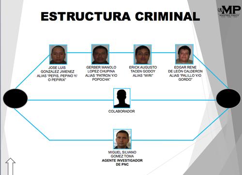 Según la investigación, así estaba integrada la estructura criminal.