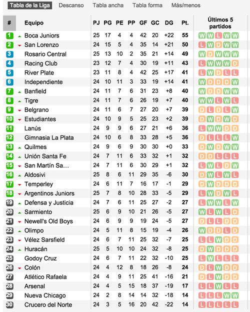 Así la tabla de posiciones del torneo argentino.