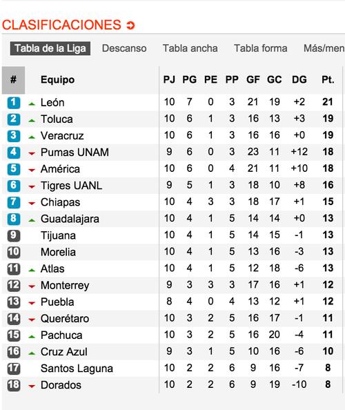 Así la tabla de posiciones de la Liga MX. Tomada del sitio: www.soccerway.com