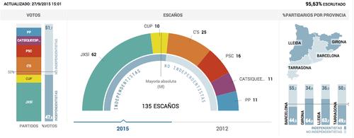 Resultados de las elecciones con prácticamente todos los votos escrutados. (Infografía: El País)