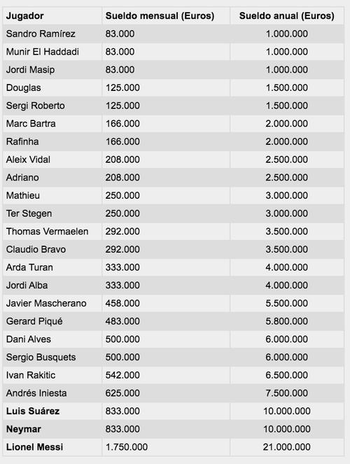 Es la tabla de salarios de los jugadores de Barcelona.