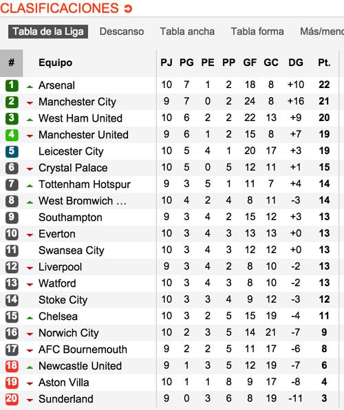 Así marcha la tabla en la Premier League, de Inglaterra. Tomada del sitio www.soccerway.com
