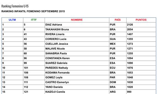Estos son los mejores exponentes de Latinoamérica de tenis de mesa, menores de 15 años.