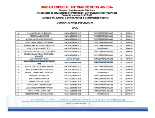 En esta tabla, disponible en la web del Mingob, se puede ver el contrato de la esposa del sobrino de Eunice Mendizábal.