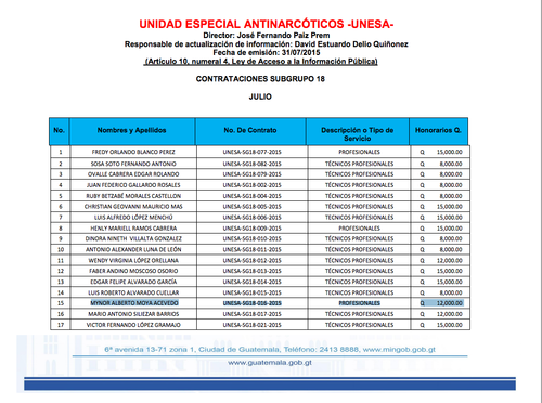 Esta tabla, publicada en la web del Mingob, muestra el número de contrato, plaza y salario del cuñado de la ministra, Mynor Alberto Moya Acevedo.