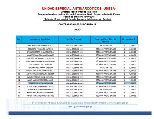 Aquí se muestran los datos del contrato de Edgar Felipe Alvarado García, cuñado de la hermana de Eunice Mendizábal.