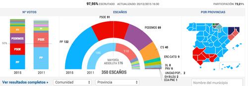 Los resultados oficiales con prácticamente el total de los votos escrutados. (Foto: Elpais)