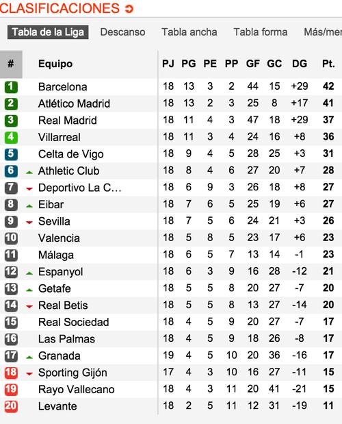 Tabla de posiciones de la Liga española. (Tomada de www.soccerway.com)