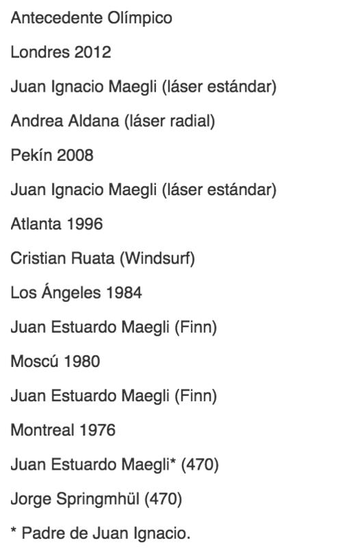 Cinco veleristas guatemaltecos han participado en Juegos Olímpicos, algunos han repetido desde las Justas de Montreal 1976. (Fuente: Comité Olímpico Guatemalteco)