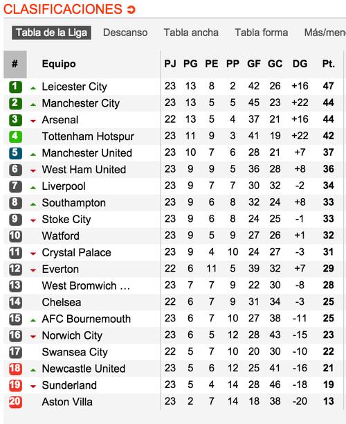 Así está la tabla de posiciones en la Premier; con dos partidos menos. Tomada de www.soccerway.com