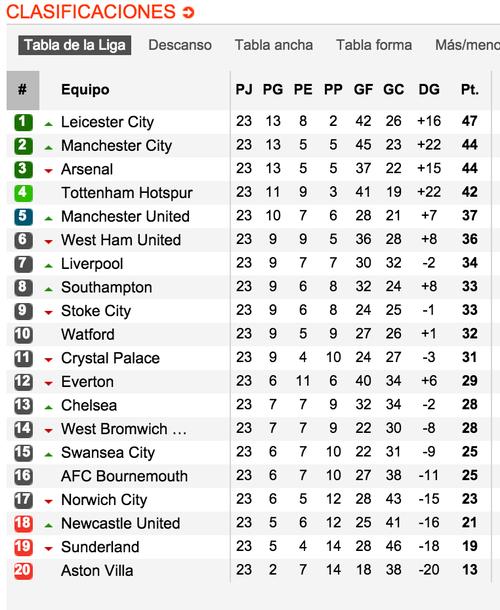 Así está la tabla de posiciones en la Premier. (Tomado de www.soccerway.com)