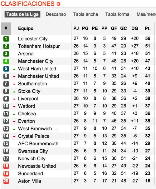 Así marcha la tabla de posiciones en la Premier League. (Tomada de www.soccerway.com)