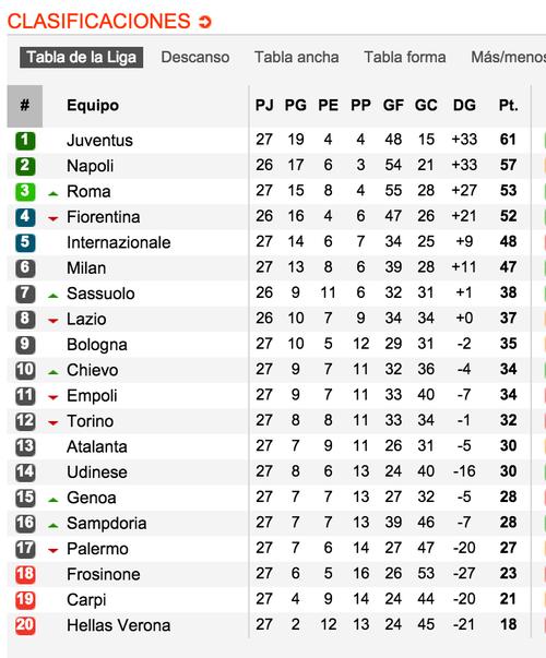 Así marcha la tabla de posiciones en la Serie A, de Italia. (Tomado de www.soccerway.com)