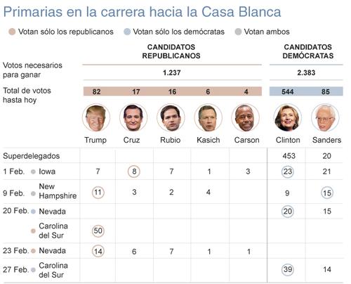 Así está la situación con las primeras contiendas electorales. (Foto: El Mundo)