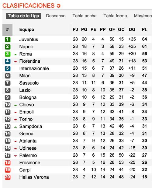 Tabla de posiciones de la Serie A; tomada de www.soccerway.com