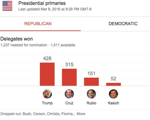 Resultados republicanos. (Fuente: AP)