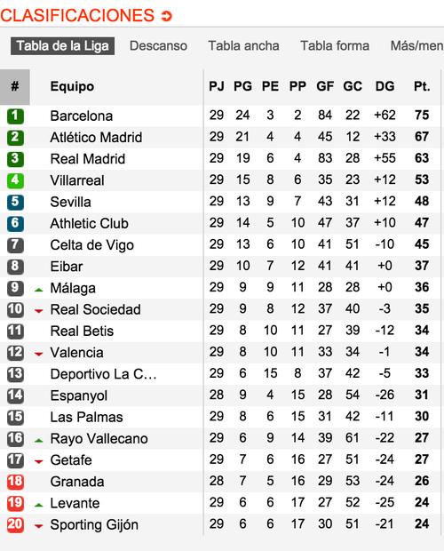 Así quedó la tabla de posiciones en la Liga de España, tras 29 jornadas. (Tomada de www.soccerway.com)
