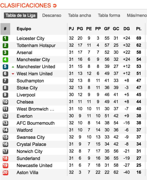 Luego de 32 jornadas así marcha la tabla de posiciones de la Premier League.