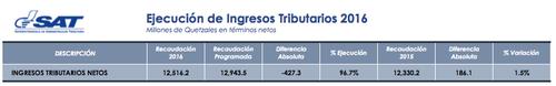 Datos oficiales de la SAT a fecha 31 de marzo. (Foto: SAT)