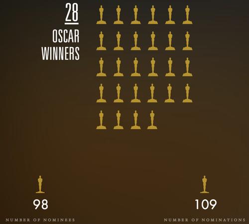 Los números de los Oscar. (Foto: Academy)