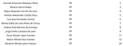 Listado Nacional del PP al Congreso de la República en 2015. (Foto: Soy502)